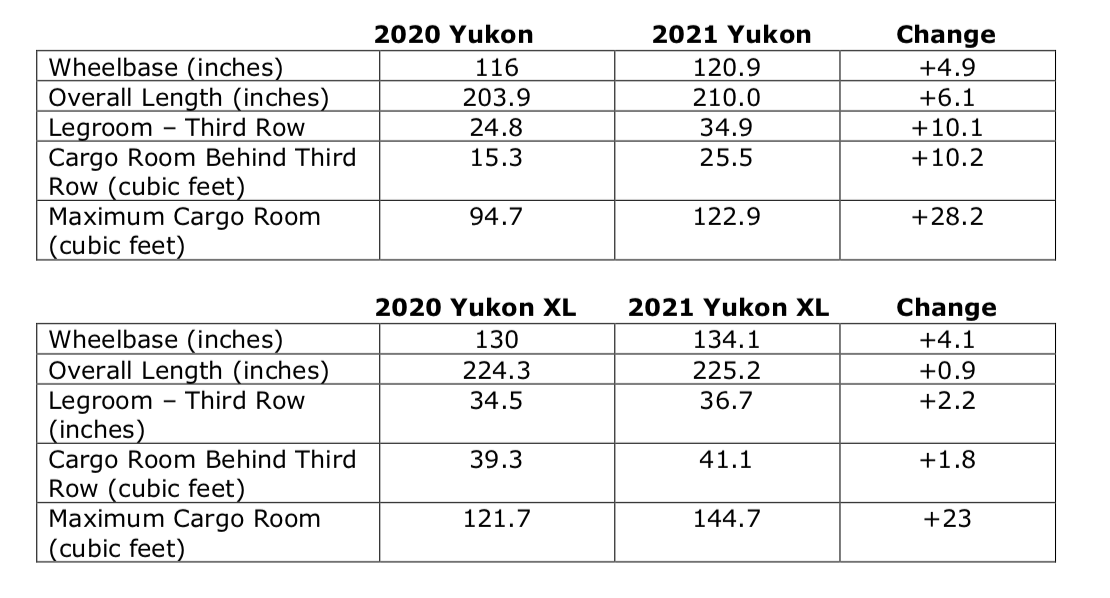 The All New 2021 Gmc Yukon And Xl