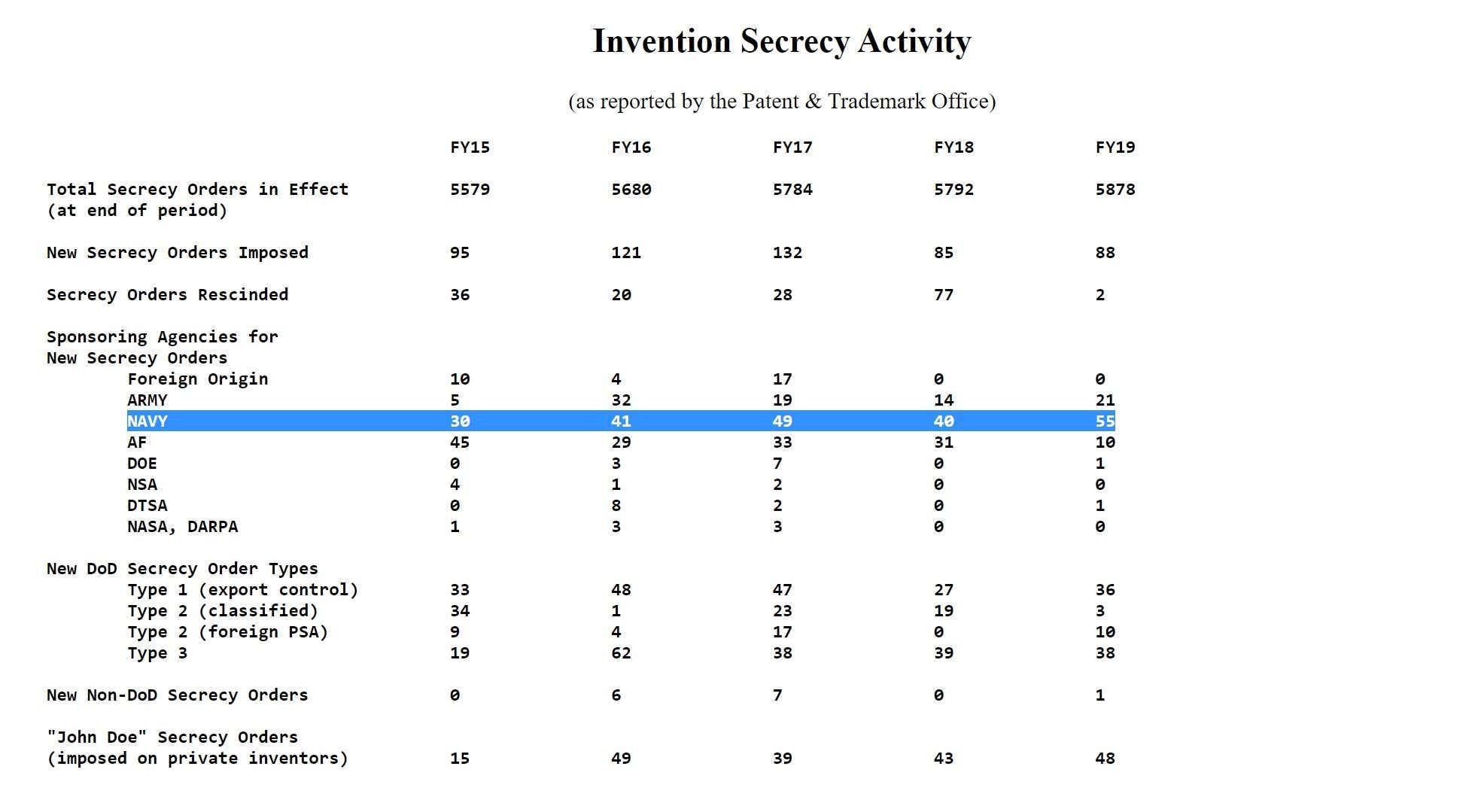 The Secretive Inventor Of The Navy's Bizarre 'UFO Patents' Finally Talks Message-editor%2F1579637347857-fasinventionsecrecystatsnavy