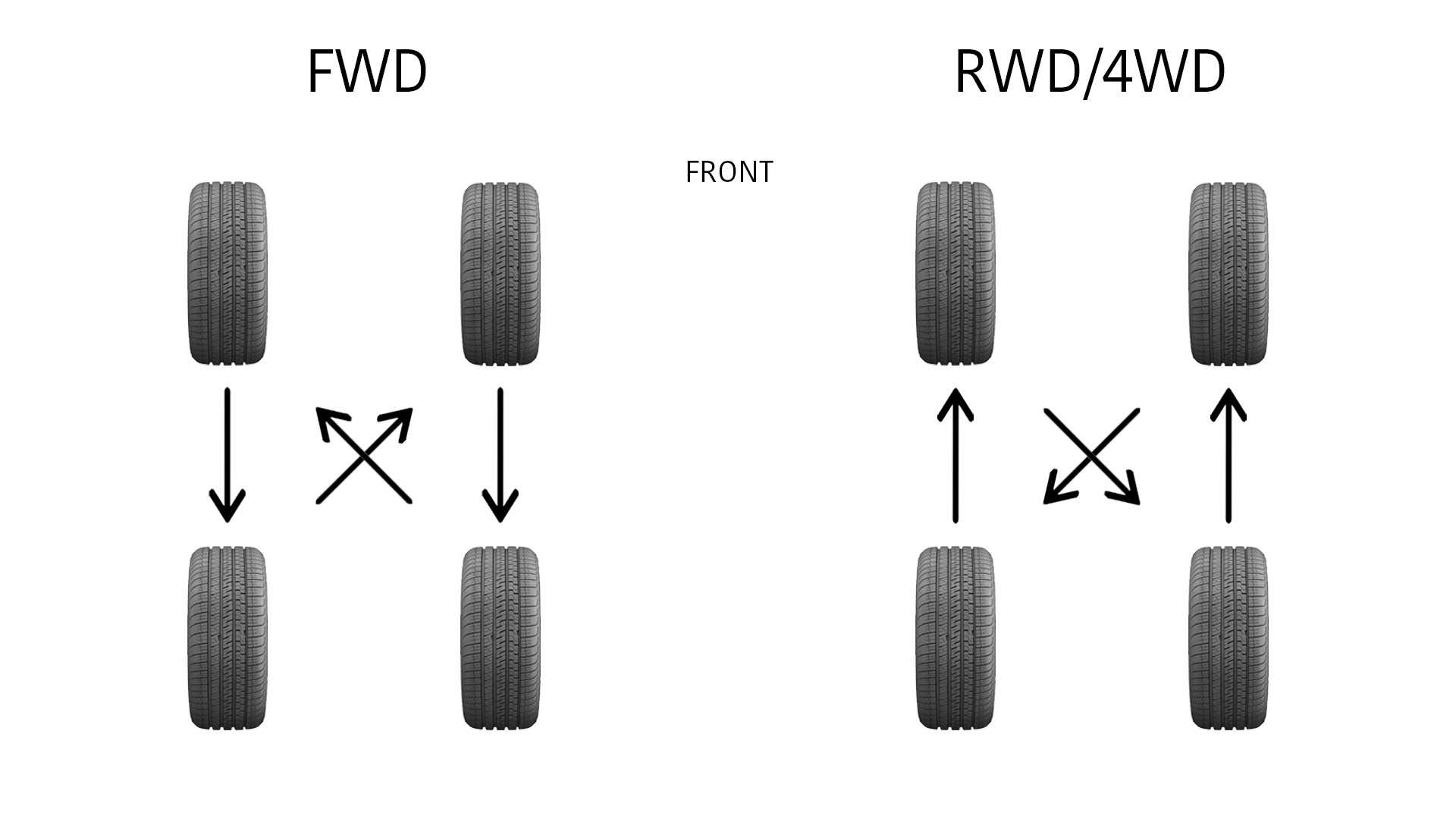 On FWD cars, the front tires move back, and on RWD cars, the rear tires move forward.