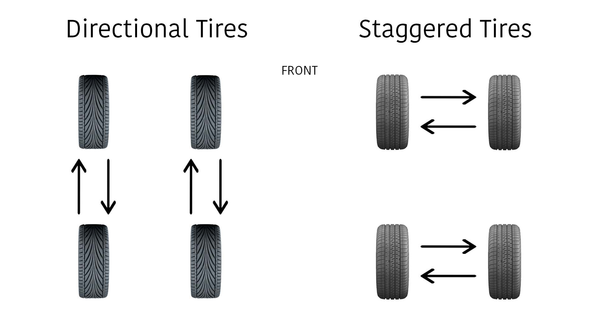 Directional tires are design to roll in only one specific direction.