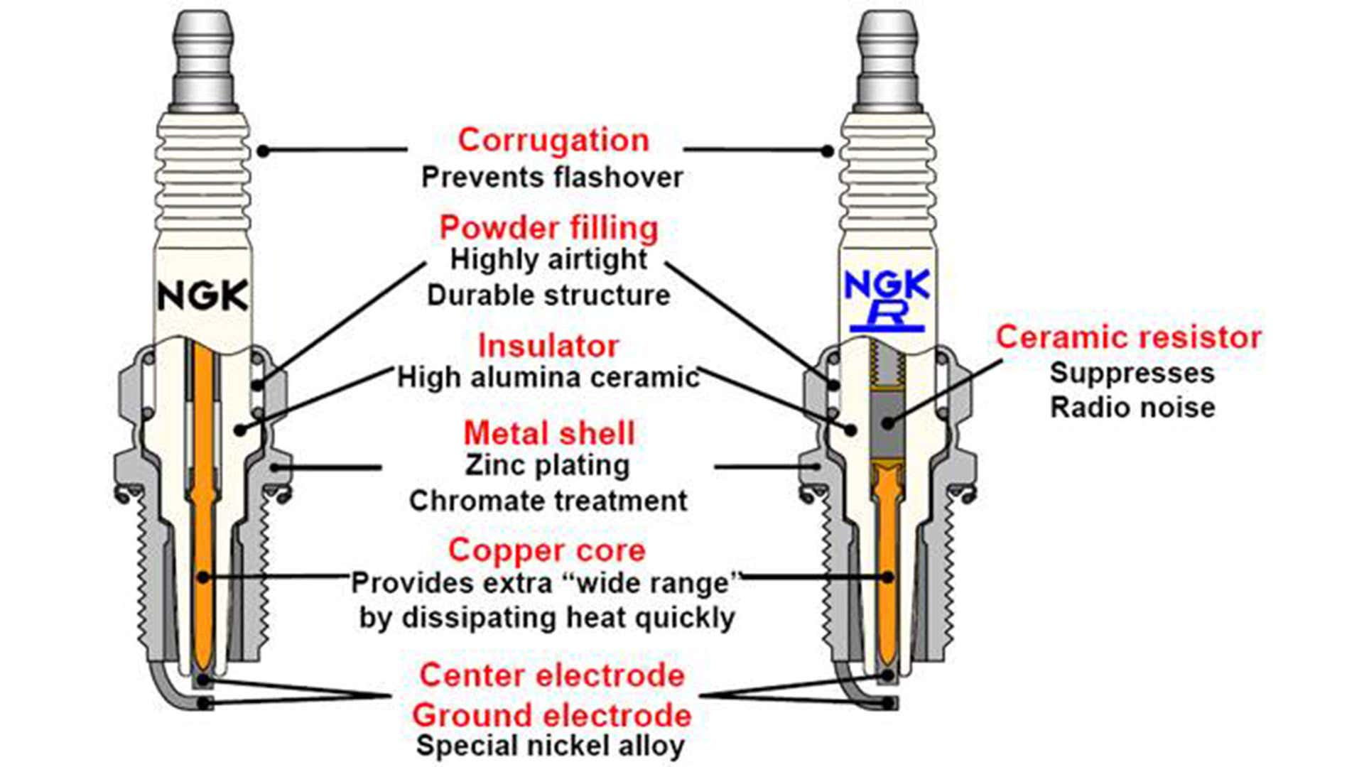 Spark plugs often have copper cores for heat dissipation.