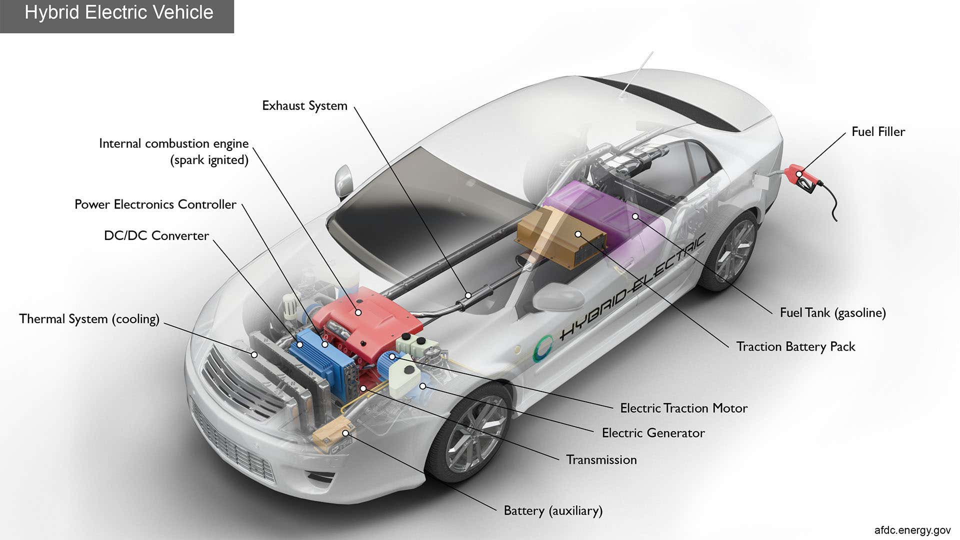What Are The Disadvantages Of A Hybrid Car | The Drive | Hybrid Car Engine And Transmission Diagram |  | The Drive